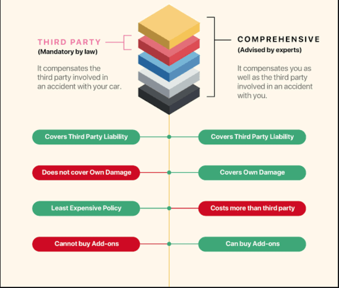 Difference Between Comprehensive and Third Party